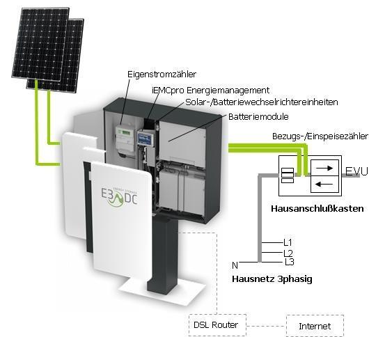 Aufbau eines Solarstromspeicher-Systems mit Komponenten