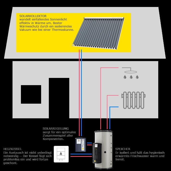 Solaranlage für Warmwasser und Heizung: Schematischer Aufbau